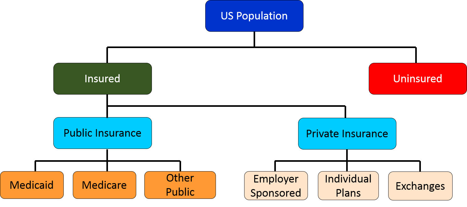 compare and contrast private health care service and public health care service Primary care and public health:  the national academies press  health comprises experts in primary health care, state and local public health, service .